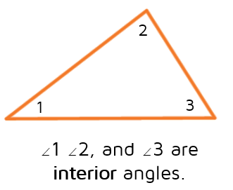 Interior angles are on the inside of a triangle.