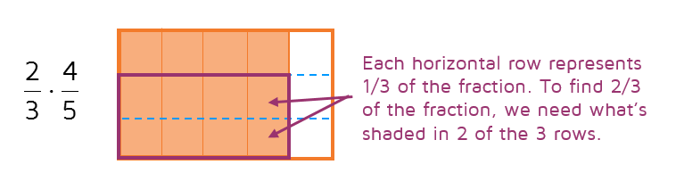 Visual for multiplying two fractions together.