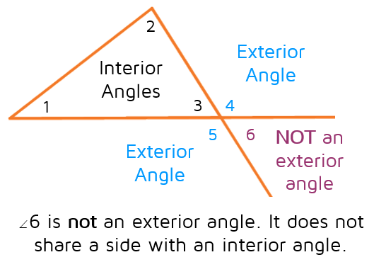 Nonexample of an exterior angle. This angle does not share a side with an interior angle.  An exterior angle must form a linear pair with an interior angle.