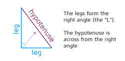 The legs of a right triangle form the right angle. The hypotenuse is always across from the right triangle.