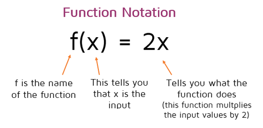 Function Notation Explained.  The letter out front is the name of the function, the variable in the parentheses is the input variable. The expression on the right side of the equation gives the rule for the function, it tells you what the function will do with the input value to get the output.