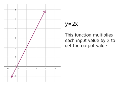 Functions can be continuous lines or curves.