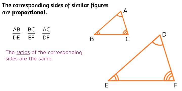 The corresponding sides of similar figures are proportional. The ratios of the corresponding sides are the same.