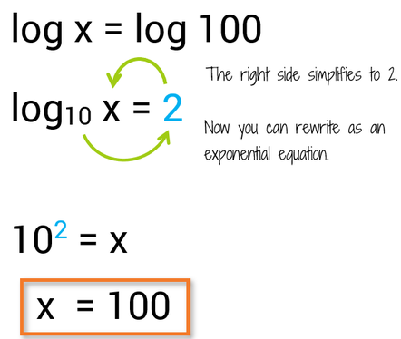 How to solve a logarithmic equation with logs on both sides.