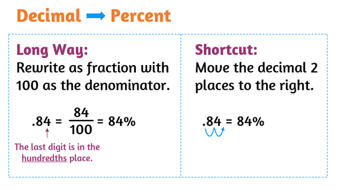 How do you change a decimal into a percent? Long way and shortcut method to converting decimals to percentages.