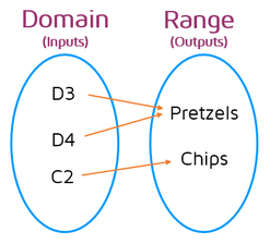 Representing functions with mapping diagrams. The arrows show how the domain and range values are matched up.
