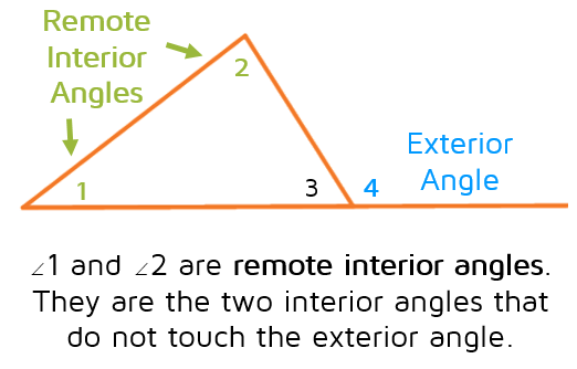 An exterior angle of a triangle has two remote interior angles. They are the interior angles that do not touch the exterior angle.