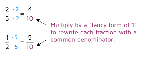 Multiplying by a fancy form of 1 to rewrite fractions with a common denominator.