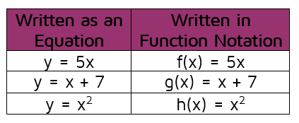 How do you rewrite a function in function notation?