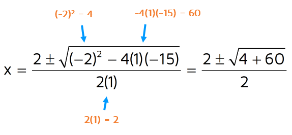 Simplify the numerator and denominator after you plug in a, b, and c into the quadratic formula.