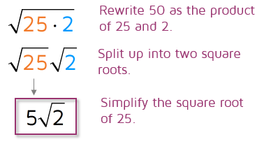 How to simplify square roots by factoring out perfect squares.
