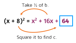 What does completing the square mean? Completing the square examples.