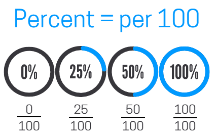What is a percent? Percent means per 100.