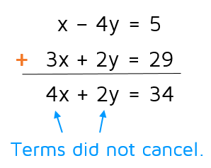 What do you do if the terms don't cancel when you're using the elimination method?